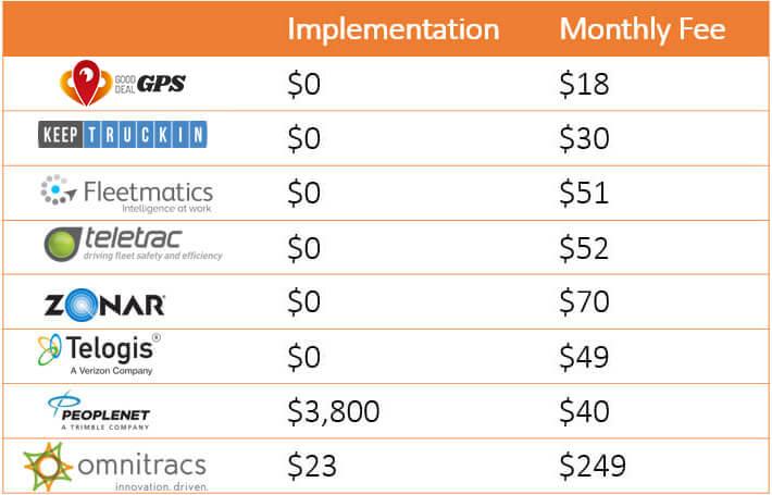 Compare the true cost of ELD compliance