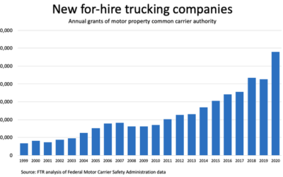 New Entries in Trucking Surged in 2020